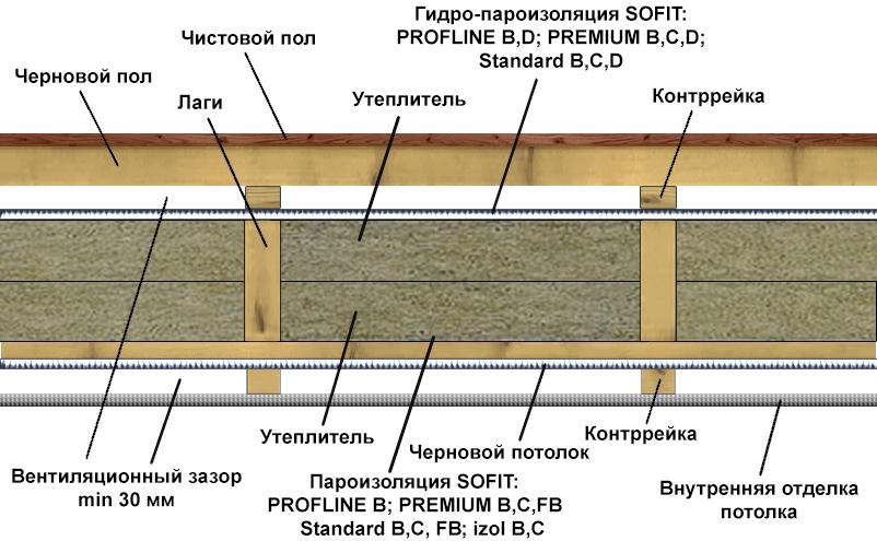 Утепление схемы перекрытий межэтажных